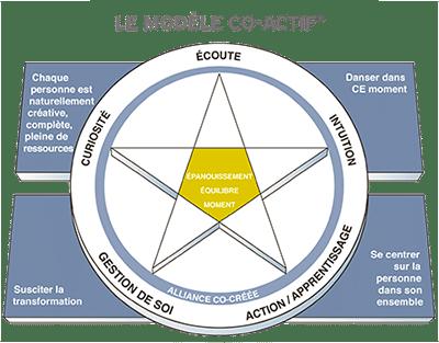 Schema-Le-modele-Co-Actif-ok